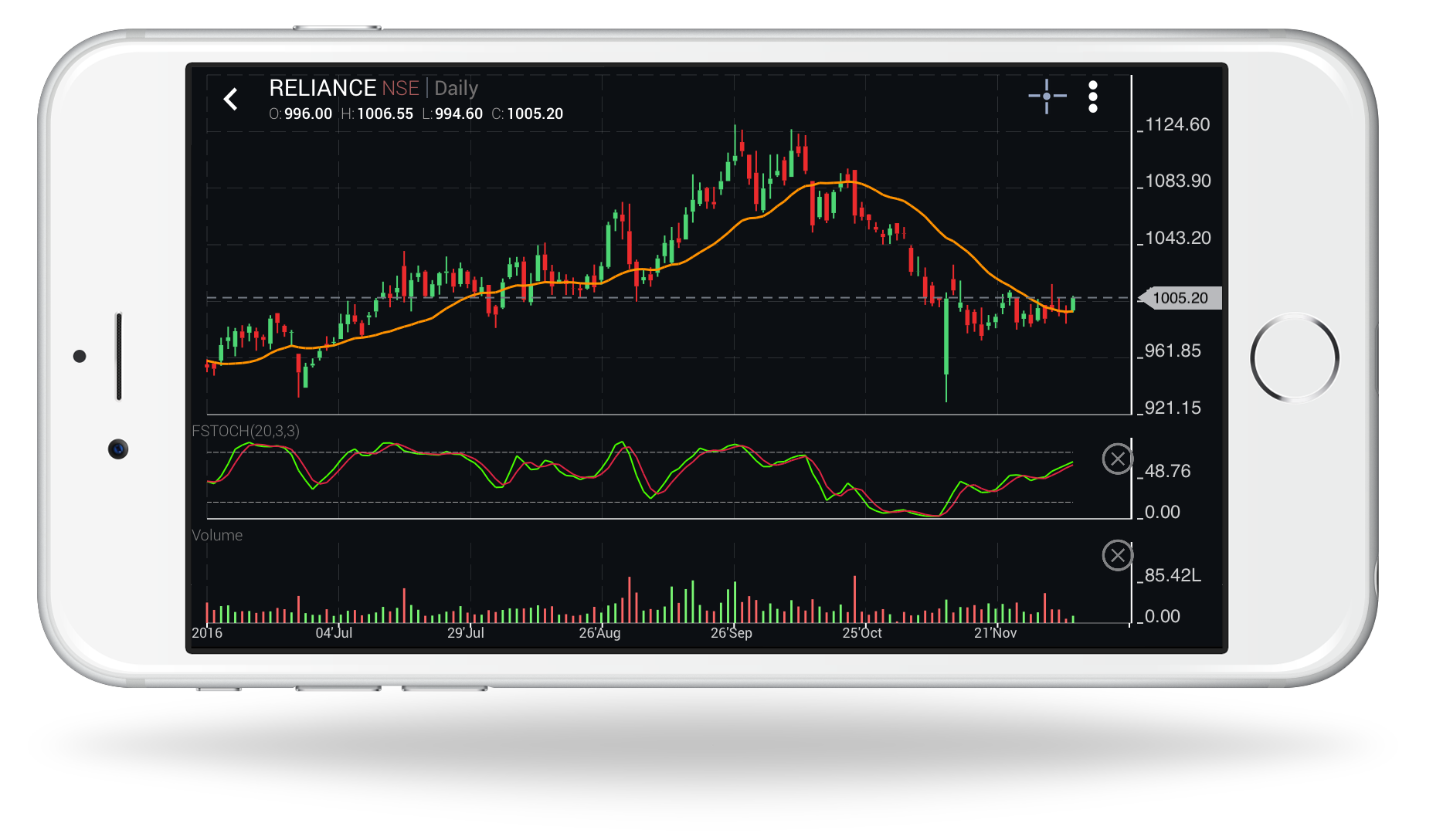Mobile trading application new charting features edelweiss full screen charting geenschuldenfo Image collections