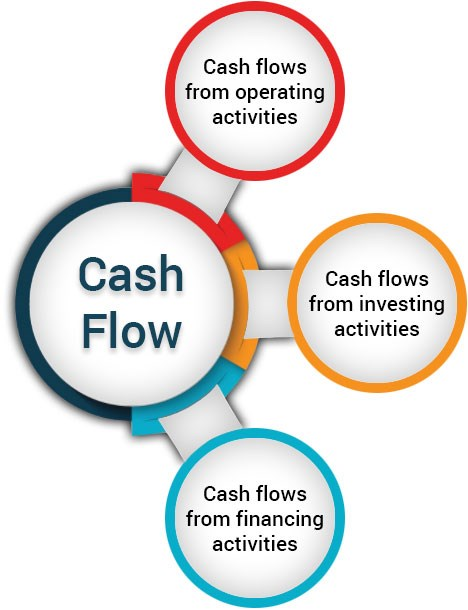what is cash flow statement in stock market