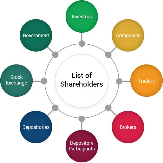 Stock Market Participants and Stakeholders | Investology by