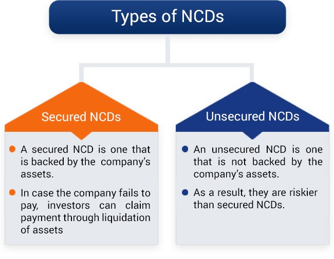 What is NCD (Non Convertible Debentures)? Types, Benefits of NCD's